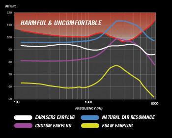 earasers-chart.jpg