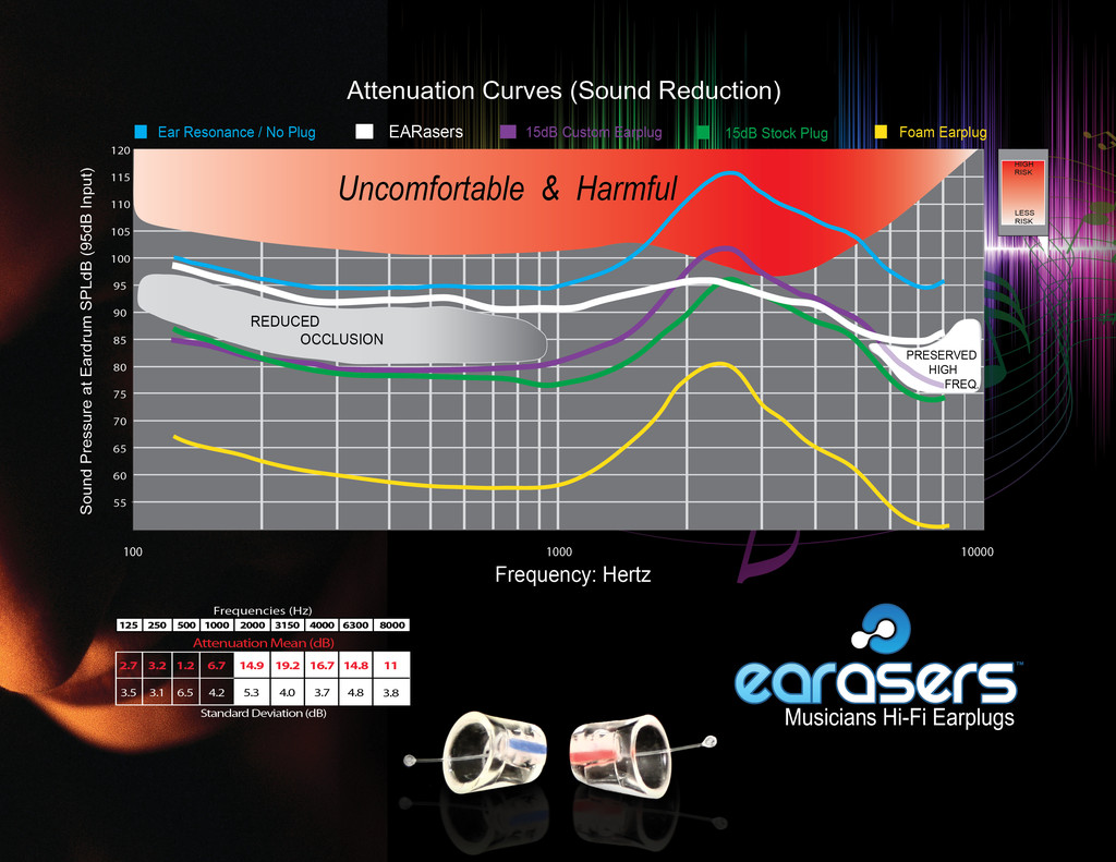 earasers-earplug-attenuation-chart-.jpg