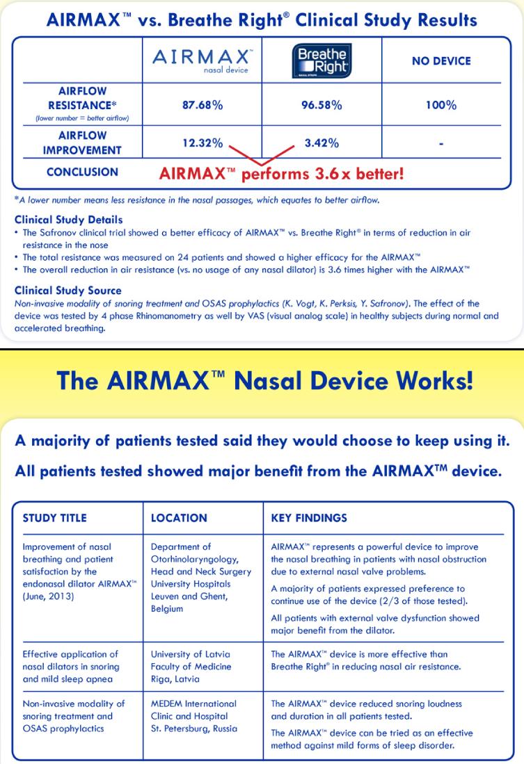 Airmax nasal device versus breathing strips